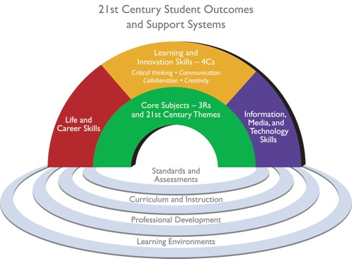 21st Century Student Outcomes and Support Systems